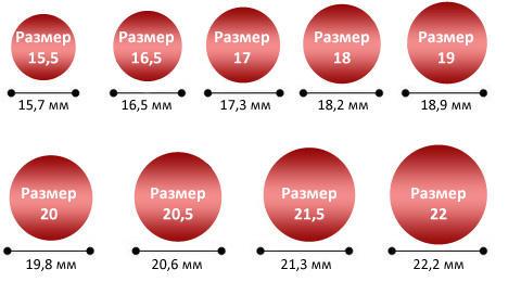 Размеры и диаметры колец